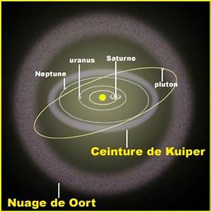 Distance to Oort Cloud - Pics about space