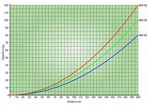 Dübel Gewicht Tabelle : wieviel sollte ich wiegen und wonach berechnet man das ~ Watch28wear.com Haus und Dekorationen