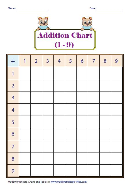 addition tables  charts
