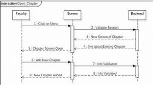 A Sequence Diagram For User To Add New Book Chapter In The