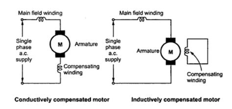 Universal Motor Construction Working Application