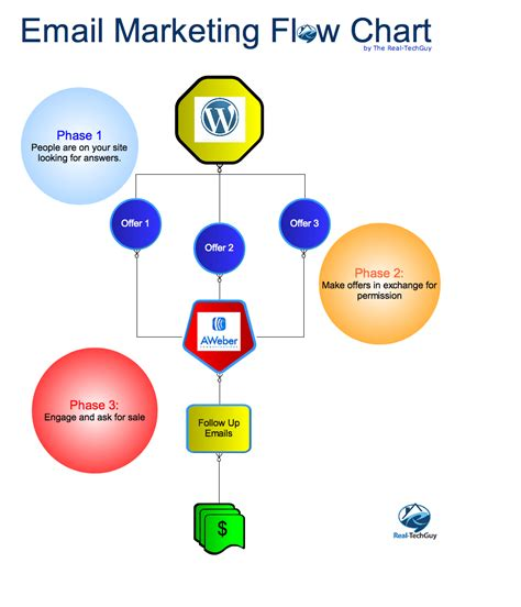 easy   setup  email marketing system