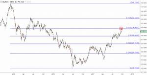 EUR/JPY Technical Analysis: Support Meets Prior Resistance ...