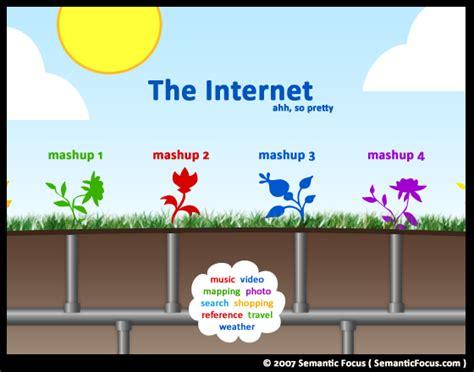 Storitve interneta