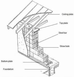 Load Bearing Wall Cross Section