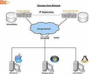 Data Management Architecture