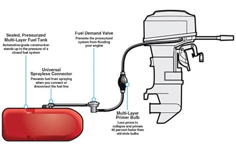 Boat Fuel Tank Switch by Epa Requirements For Portable Fuel Components West Marine