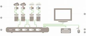 Kvm Switch - Secure Products