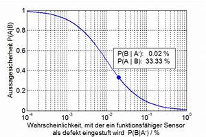 Wahrscheinlichkeit Rechnung : systemtheorie online anwendungsbeispiel sensordiagnose im steuerger t ~ Themetempest.com Abrechnung