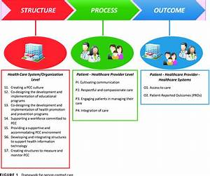 Presents The Conceptual Framework For Implementing Pcc