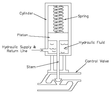 Valve Actuator Diagram by Electrohydraulic Valve Actuators And Hydraulic Valve