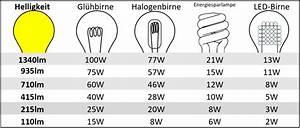 Umrechnung Lumen Watt Led Tabelle : lumen watt tabelle pdf google suche led birnen ~ Watch28wear.com Haus und Dekorationen