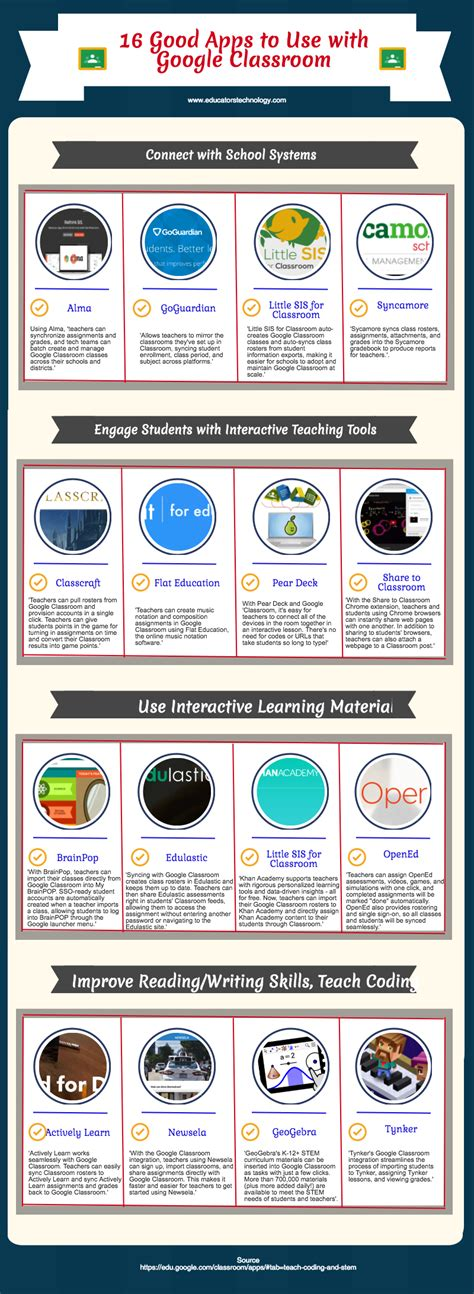 16 Excellent Apps To Use On With Google Classroom