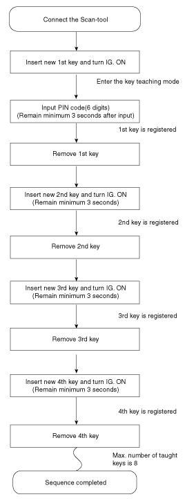 Hyundai Elantra: Teaching Procedures - Repair procedures