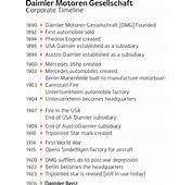 CategoryDaimler Motoren Gesellschaft  Wikipedia
