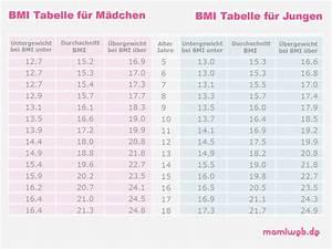 Ab welchem bmi ist man übergewichtig