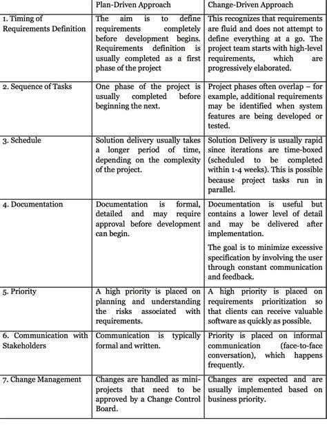 communication requirements analysis template this is a comparison of the plan driven change driven