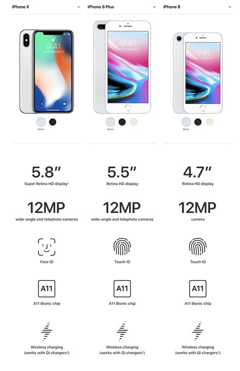 What Makes The Iphone X Better Than The Iphone 8?