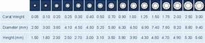Oval Diamond Measurement Chart Diamonds Carat Weight