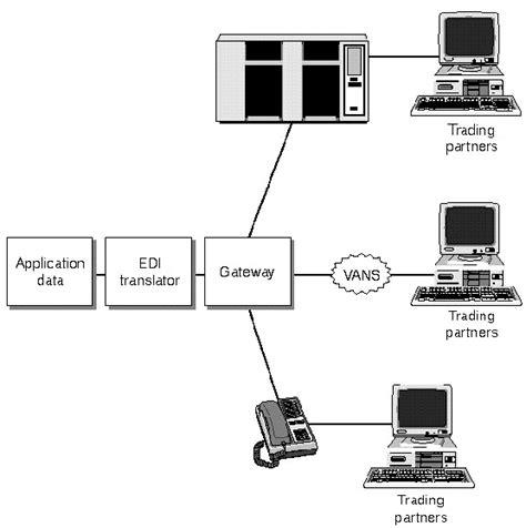 edi   internet