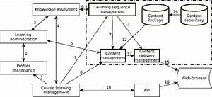 Modern Learning Management Systems Architecture