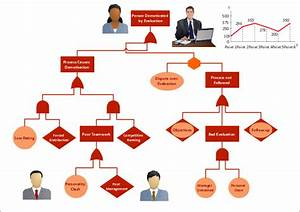 Fault Tree Analysis Diagrams Solution  Conceptdraw Com