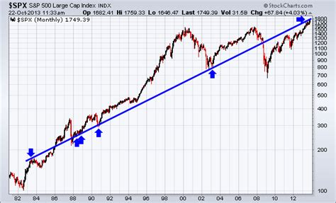 S&p 500 Tests Trend Line Going Back To 1983