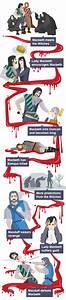 BBC Bitesize - ... Macbeth Summary