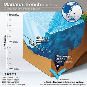 Explore The Ocean's Deepest Feature: The Mariana Trench