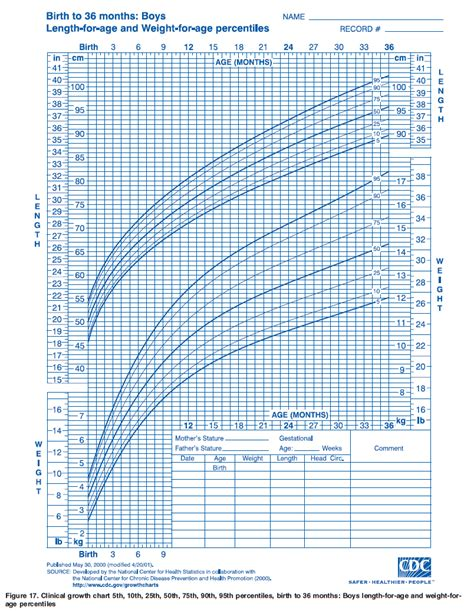 ourmedicalnotes growth chart lengths  age weight