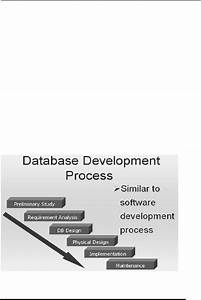 Database Development Process Tools Data Flow Diagrams