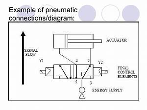 Chapter 3 Electro Pneumatic Updated