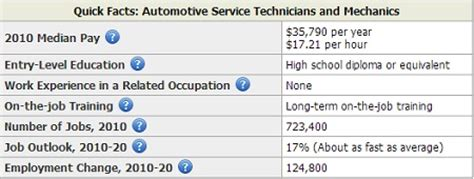 Auto Mechanic Salary by Entry Level Mechanic Salary Archives Salary By State