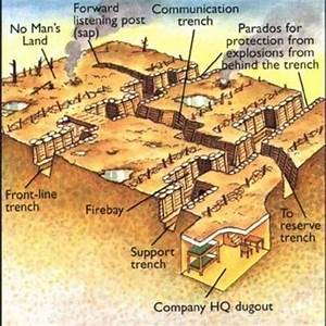 Diagram Of A Battlefield Sized Trench