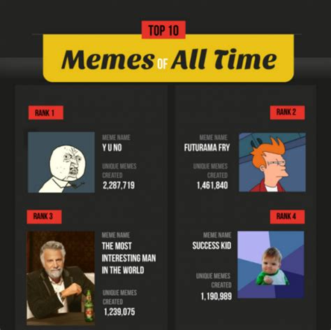 Top 10 Memes Of All Time - the top 10 most iconic memes of all time it s infographics
