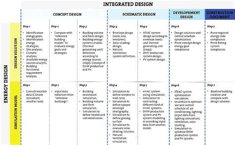 energy design steps  integrated design process
