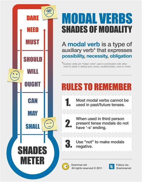 11 best modal verbs and adverbs images on