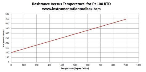 basics  resistance temperature detectors rtds learning instrumentation  control engineering
