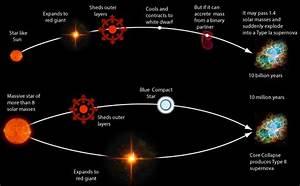 Supernova   Know-It-All