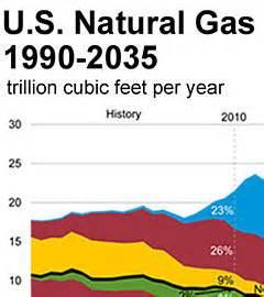 Сланцевый газ – прорыв в сырьевой промышленности или скрытая опасность