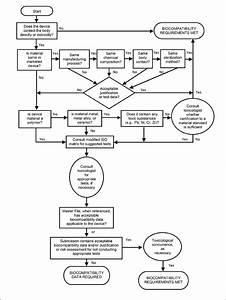 Part Information Flow Chart Flow Chart From Fda Cdrh Use Of International Standard