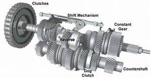 F10 M5 Car Blog  Dual Clutch Transmission