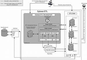 Sybase Etl Architecture