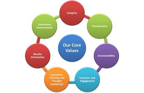 Core Values Easywebplans