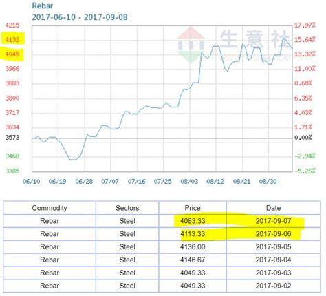 masteel top  rebar manufacturer  malaysia davidtslim part  davidtslim iinvestor