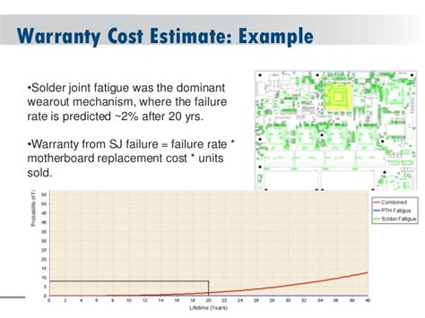 Warranty Cost by Overcoming 25 Year Reliability Challenges In Solar