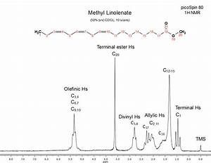 NMR Applications: Process Control | Thermo Fisher Scientific
