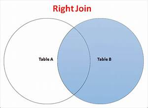 Right Join By Example In Sql Server