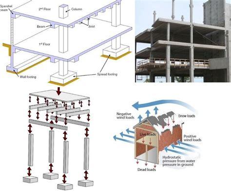 slab beam column  footing construction