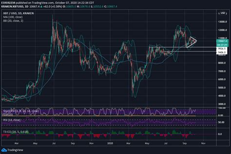 Discover new cryptocurrencies to add to your portfolio. Bitcoin Technical Analysis 10-7-20